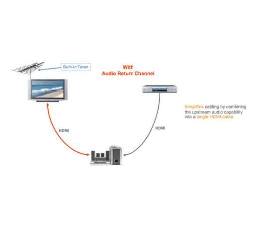 HDMI ARC Audio Return Channel