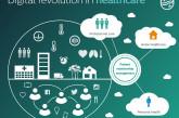 Philips investeert in gezondheid