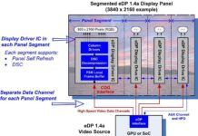 Embedded DisplayPort (eDP) v1.4a