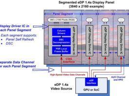 Embedded DisplayPort (eDP) v1.4a
