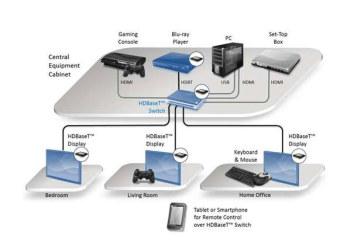 Vervang al je AV-kabels door één ethernetkabel