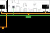KNX-integratie voor Loewe televisies