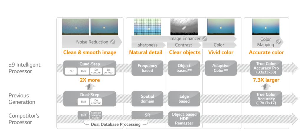 LG-Alpha9-processing