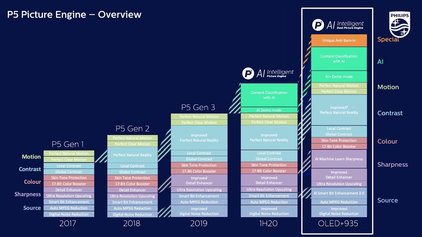 Philips TV schakelt versnelling hoger met AI-functionaliteit